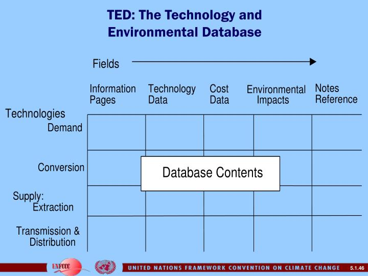 TED: The Technology and