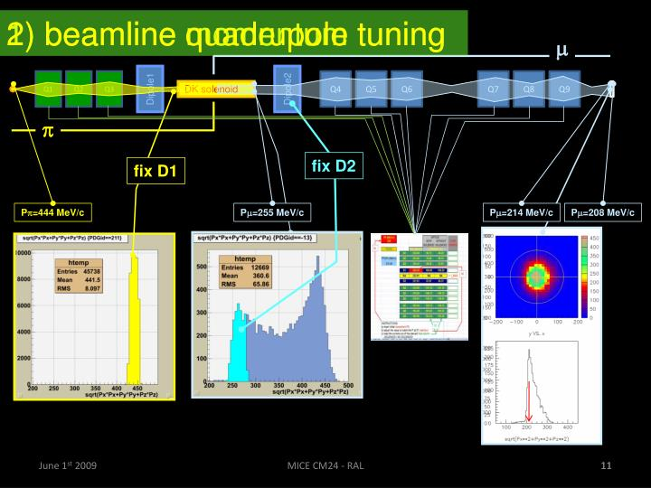 2) beamline quadrupole tuning