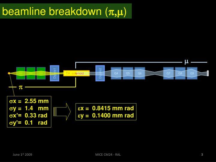 Beamline breakdown (