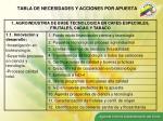 tabla de necesidades y acciones por apuesta