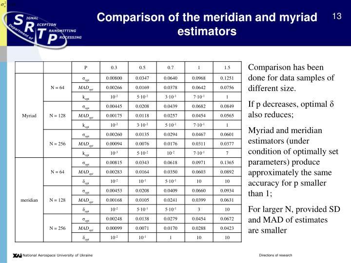 Comparison of the meridian and myriad estimators