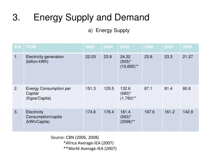 3.	Energy Supply and Demand