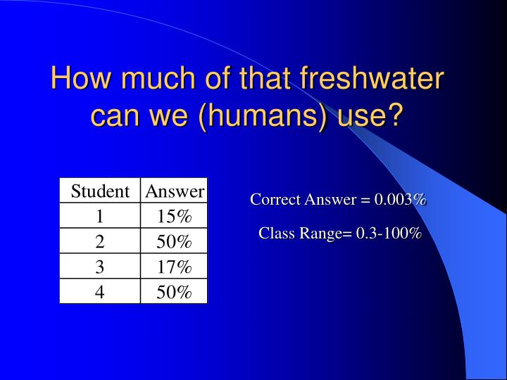 How much of that freshwater can we (humans) use?