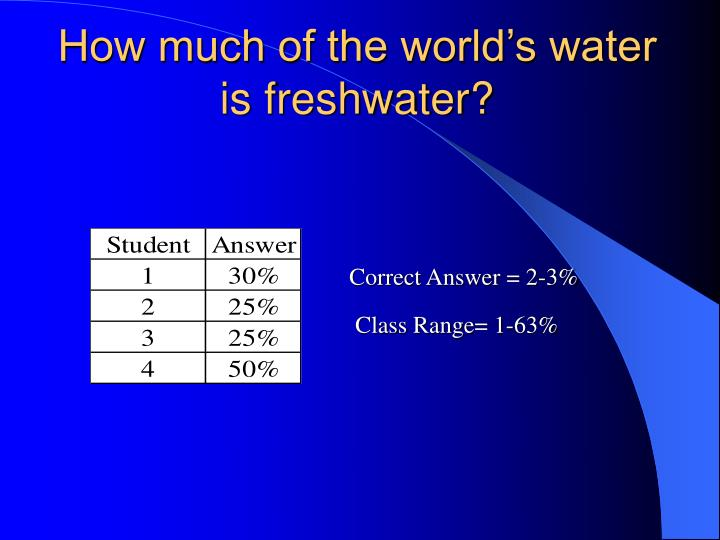 How much of the world's water is freshwater?