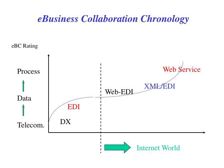 EBusiness Collaboration Chronology