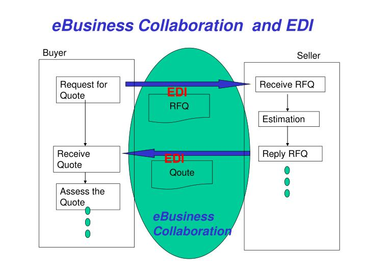 EBusiness Collaboration  and EDI