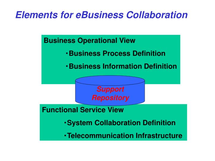 Elements for eBusiness Collaboration