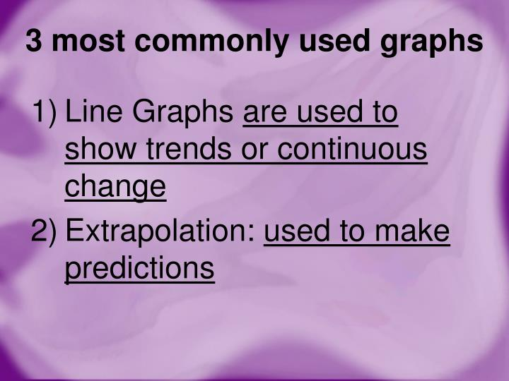 3 most commonly used graphs