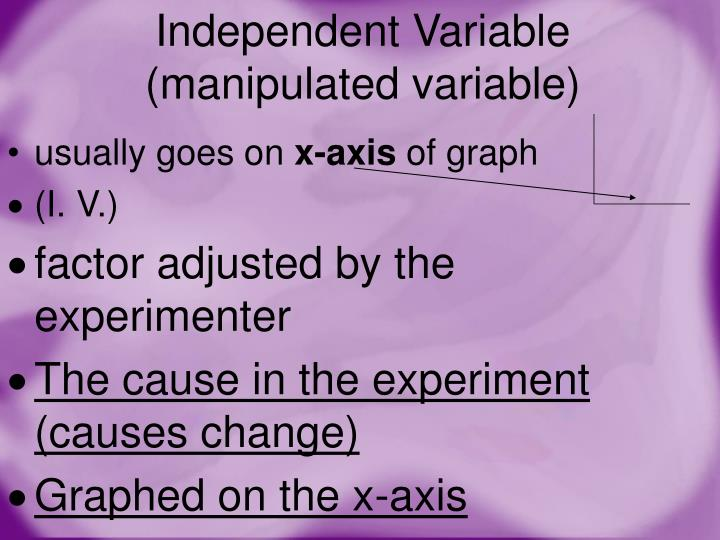Independent Variable (manipulated variable)