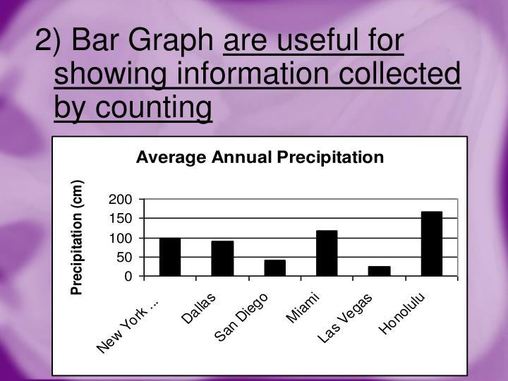 2) Bar Graph