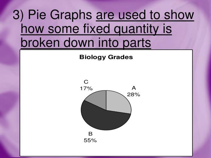 3) Pie Graphs