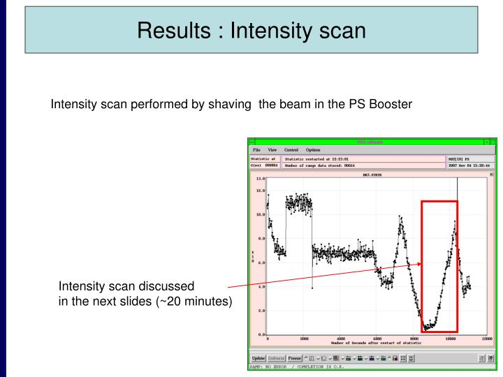 Results : Intensity scan