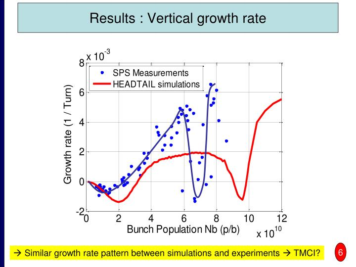 Results : Vertical growth rate
