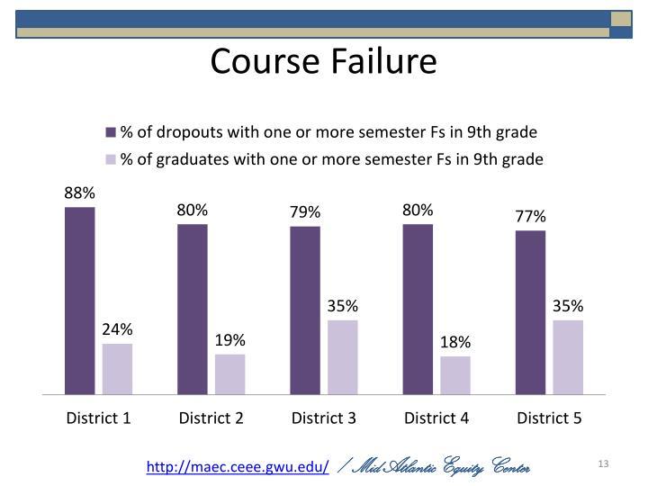 Course Failure