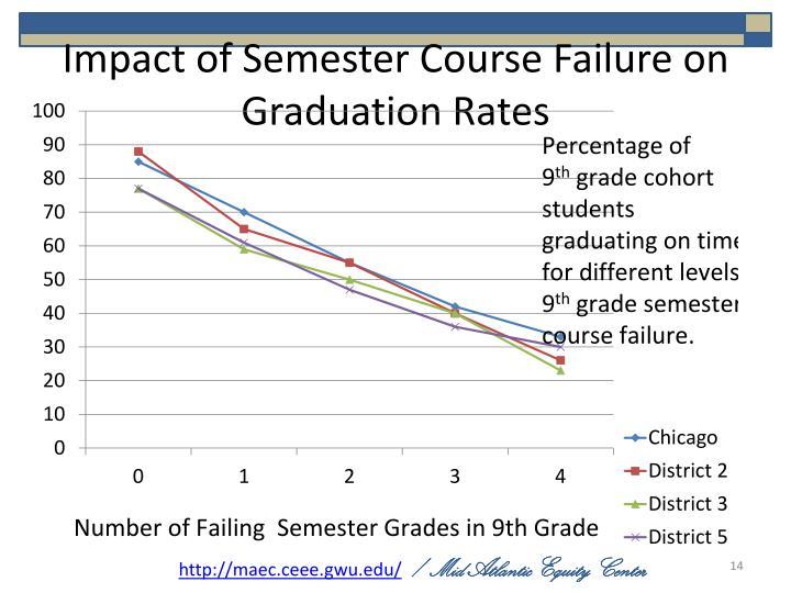 Impact of Semester Course Failure on Graduation Rates