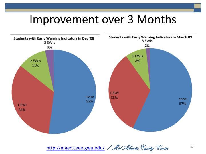Improvement over 3 Months