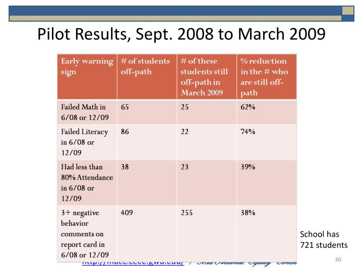 Pilot Results, Sept. 2008 to March 2009