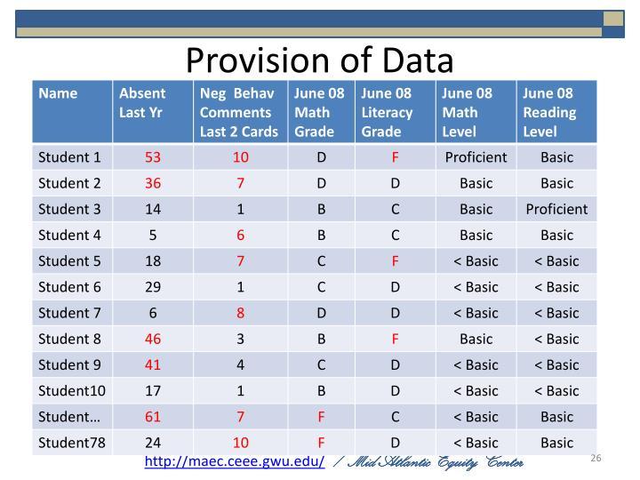 Provision of Data