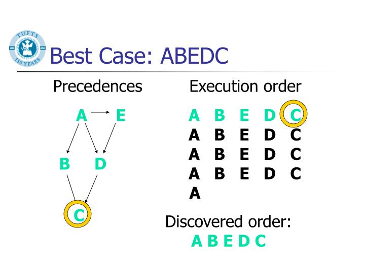 Best Case: ABEDC