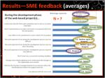 results sme feedback averages
