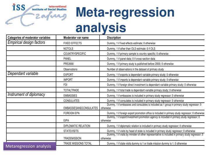 Meta-regression analysis