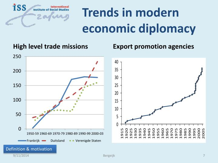 Trends in modern economic diplomacy