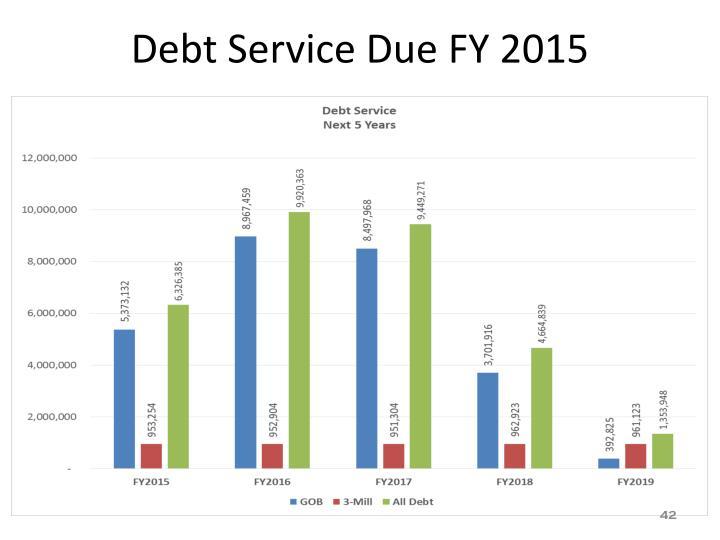 Debt Service Due FY 2015