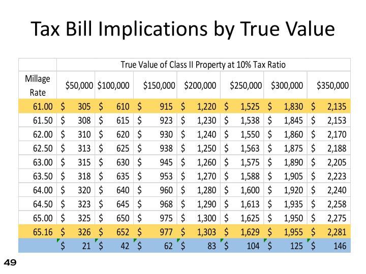 Tax Bill Implications by True Value