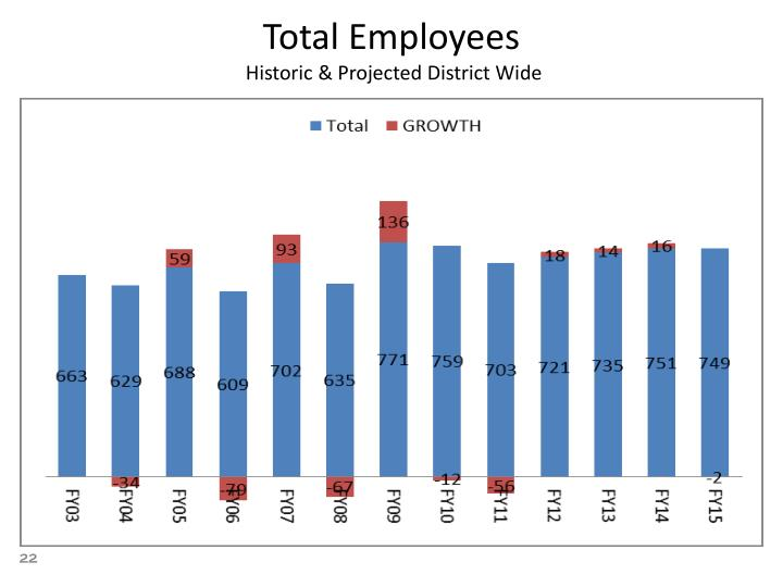 Total Employees