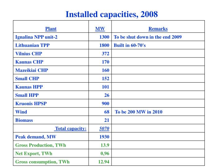 Installed capacities, 2008