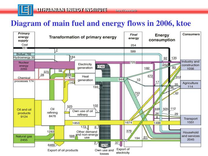 Diagram of main fuel and energy flows in 2006, ktoe