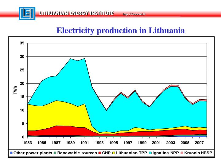 Electricity production in Lithuania