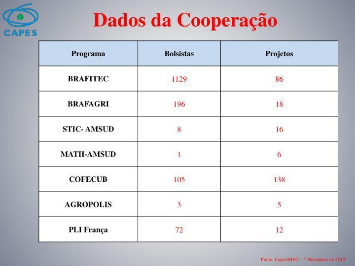 Dados da Cooperação