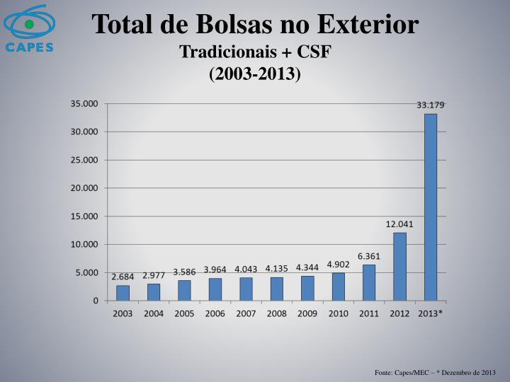 Total de Bolsas