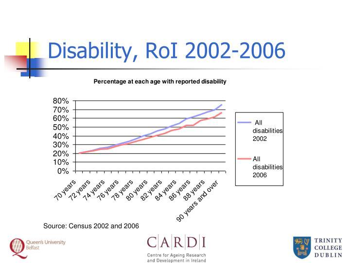 Disability, RoI 2002-2006