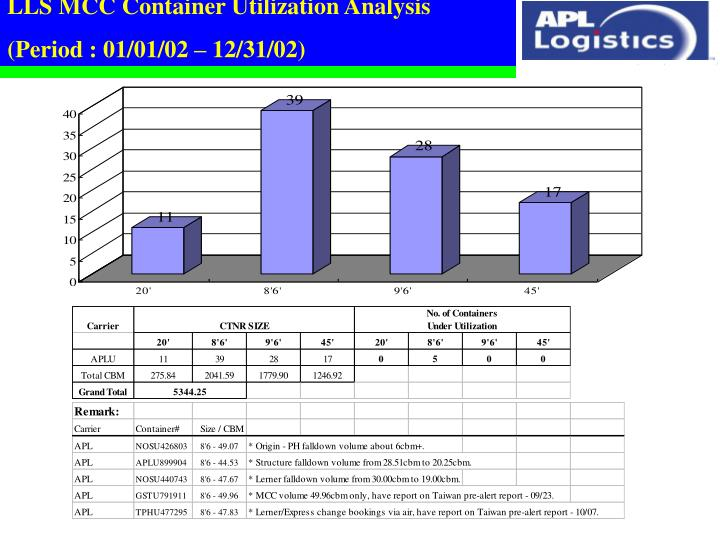 LLS MCC Container Utilization Analysis