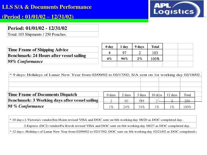LLS S/A & Documents Performance