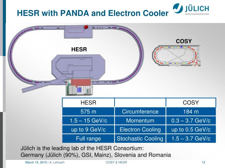HESR with PANDA and Electron Cooler