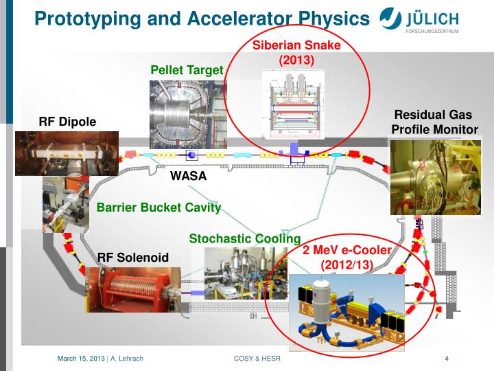 Prototyping and Accelerator Physics