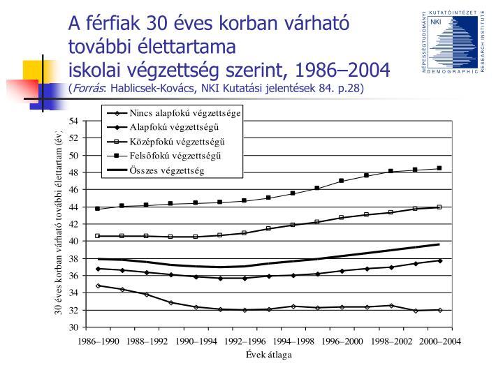 A férfiak 30 éves korban várható