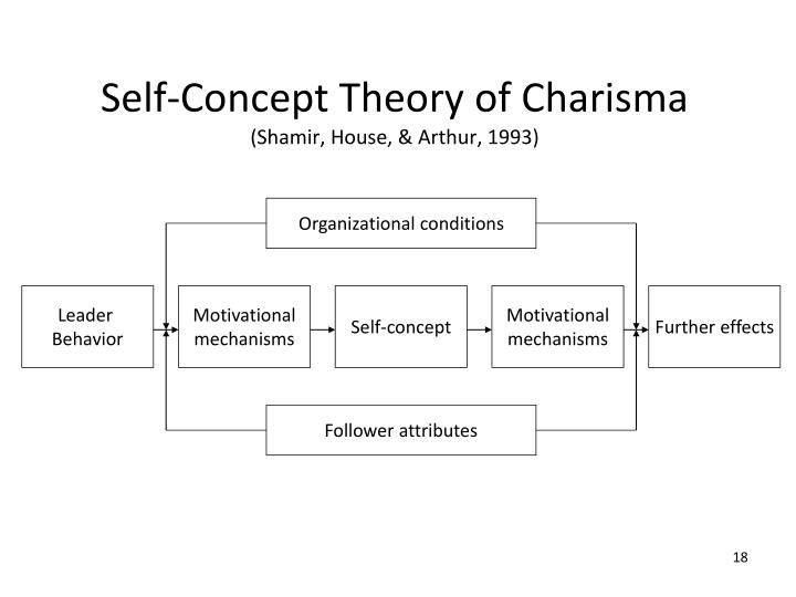 Self-Concept Theory of Charisma