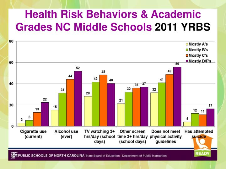 Health Risk Behaviors & Academic Grades NC Middle Schools