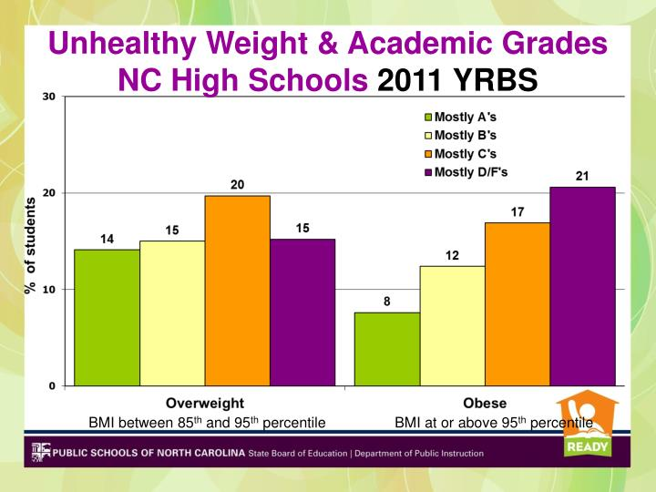 Unhealthy Weight & Academic Grades