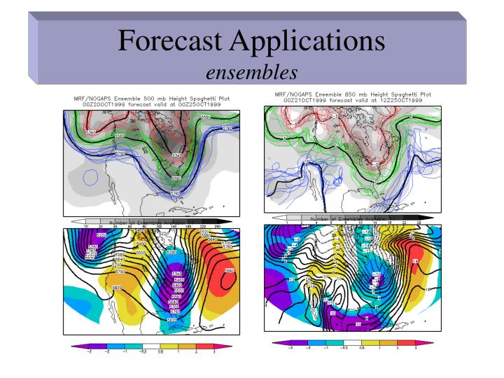 Forecast Applications