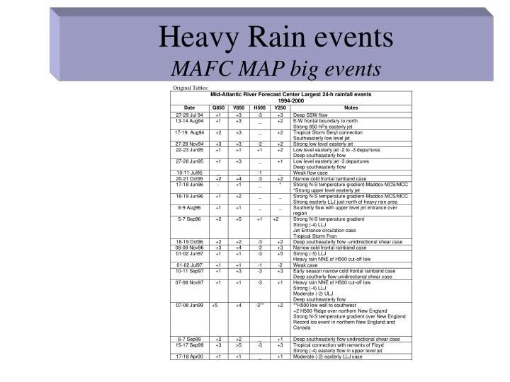 Heavy Rain events