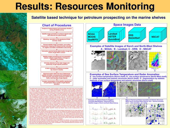 Results: Resources Monitoring