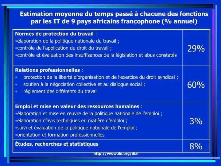 Estimation moyenne du temps passé à chacune des fonctions par les IT de 9 pays africains francophone (% annuel)