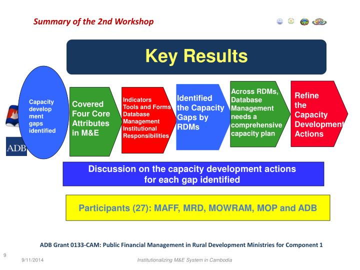 Summary of the 2nd Workshop