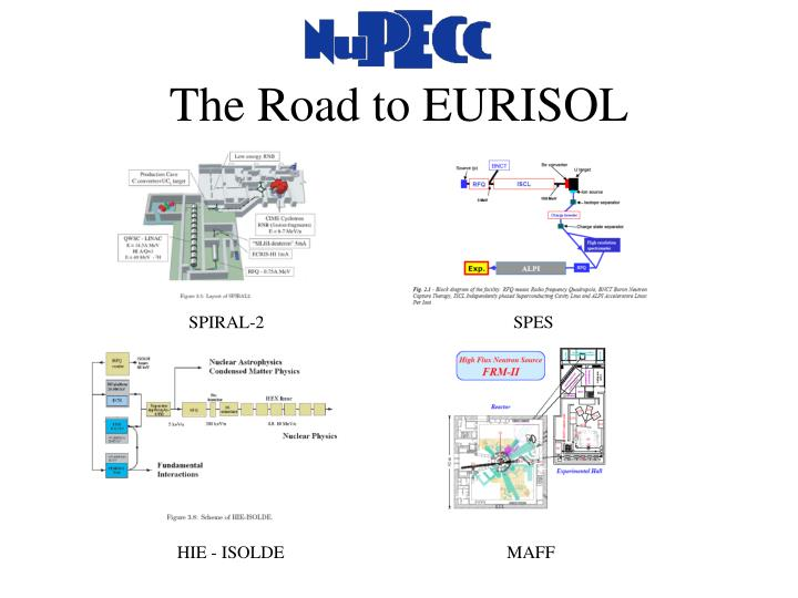 The Road to EURISOL