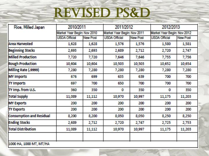Revised PS&D